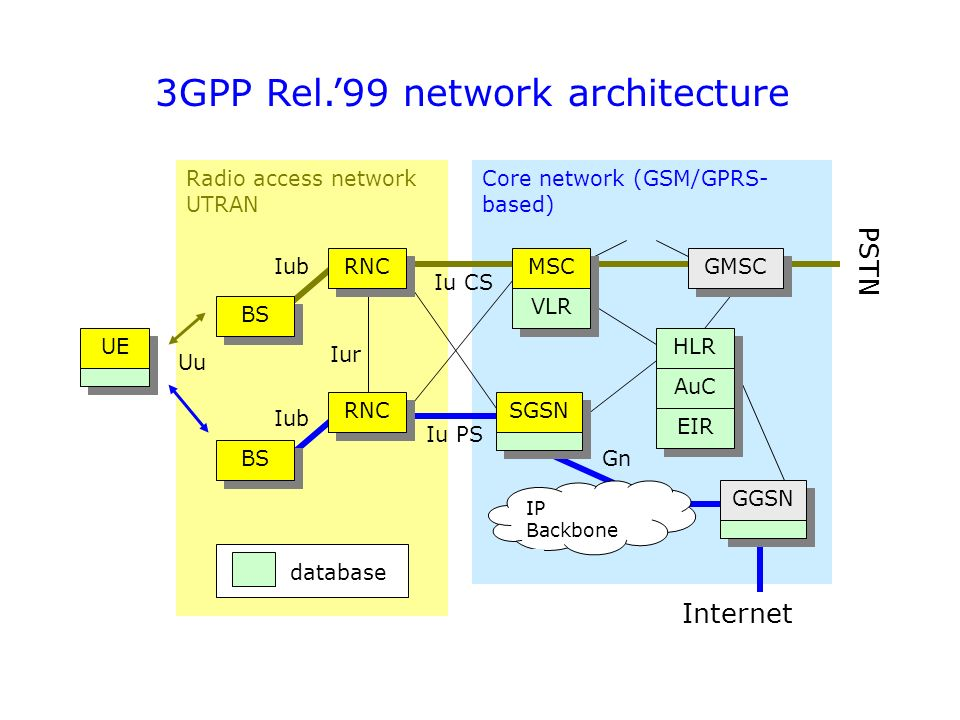 3g technology and concepts ppt download for E utran architecture
