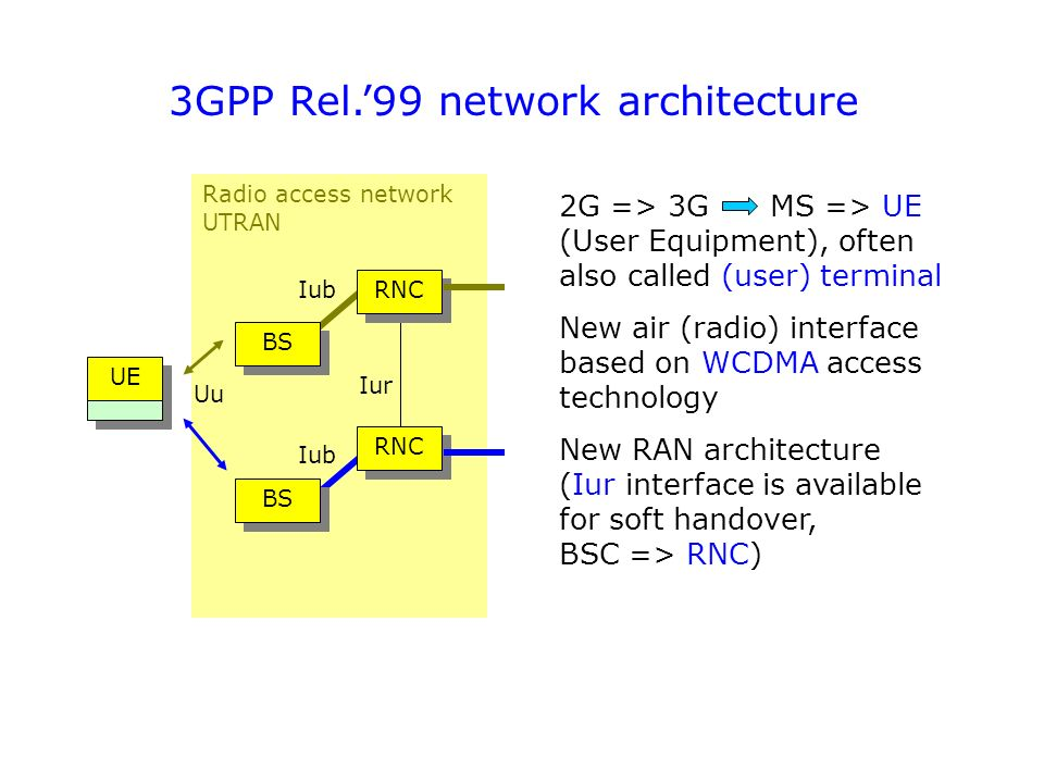 3g technology and concepts ppt download for Architecture 2g