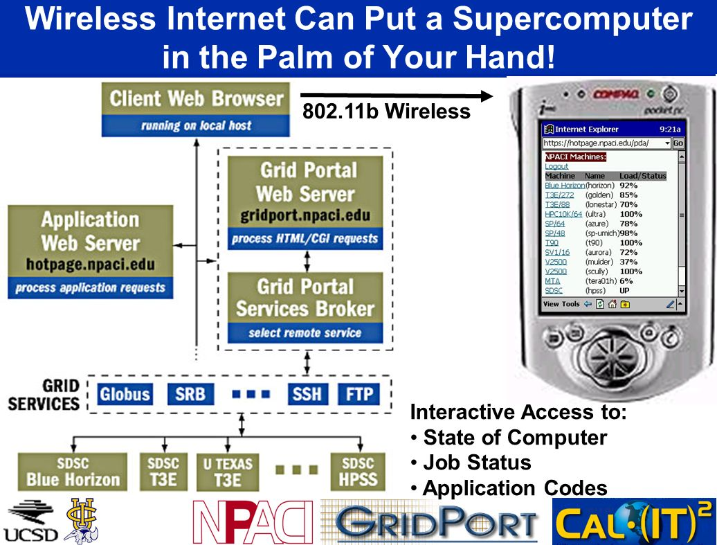 Wireless Internet Can Put a Supercomputer in the Palm of Your Hand!