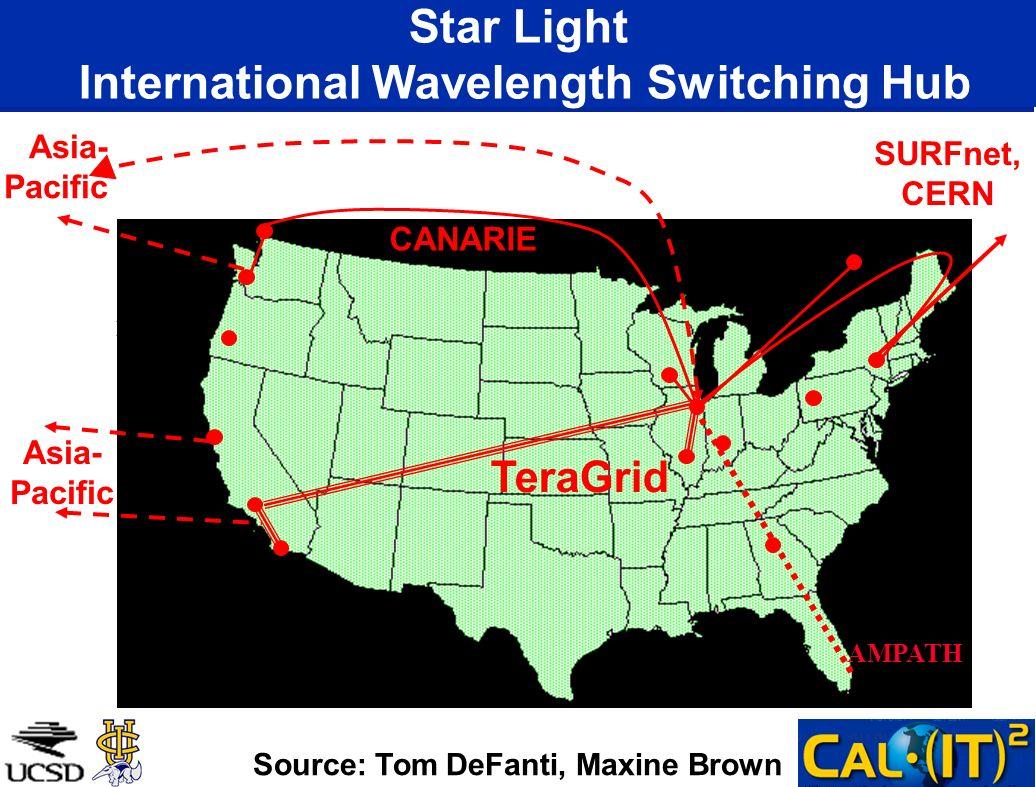 Star Light International Wavelength Switching Hub
