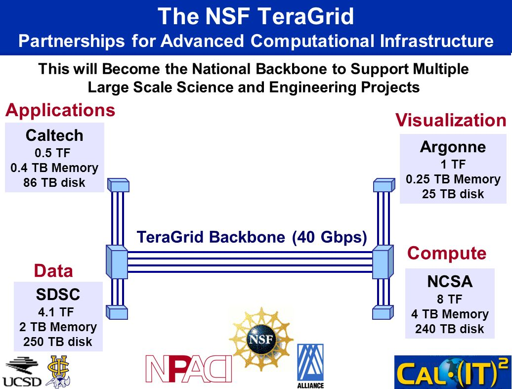 The NSF TeraGrid Partnerships for Advanced Computational Infrastructure