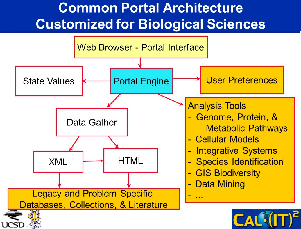 Common Portal Architecture Customized for Biological Sciences