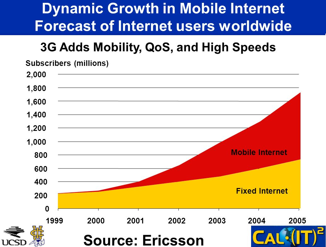 Dynamic Growth in Mobile Internet Forecast of Internet users worldwide
