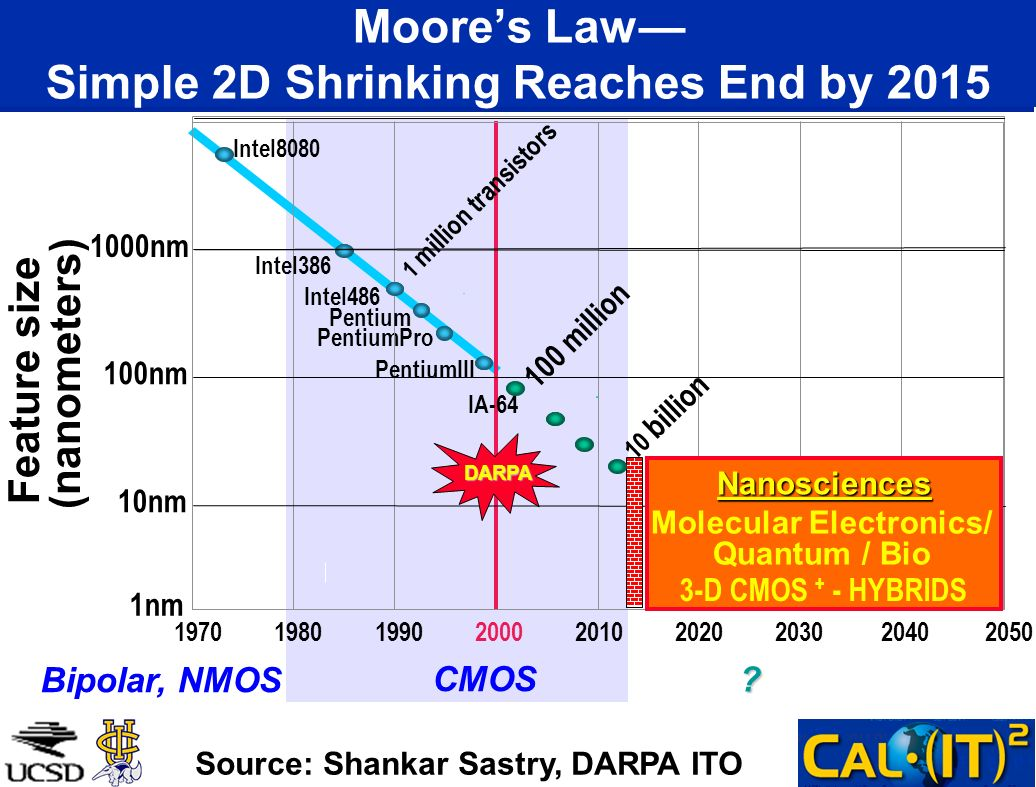 Moore's Law— Simple 2D Shrinking Reaches End by 2015