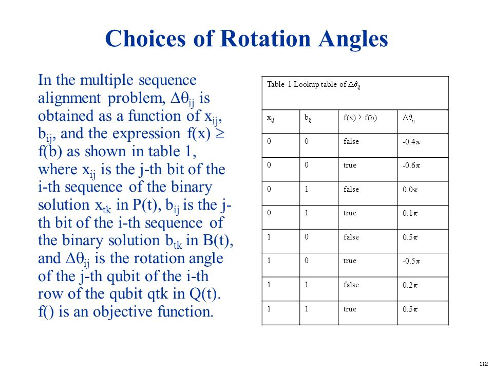 Choices of Rotation Angles