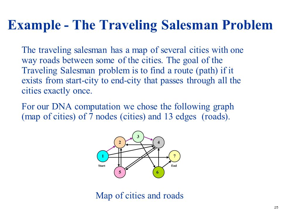 Example - The Traveling Salesman Problem