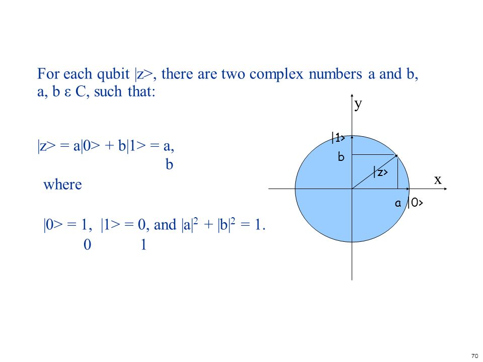 |z> = a|0> + b|1> = a, b where
