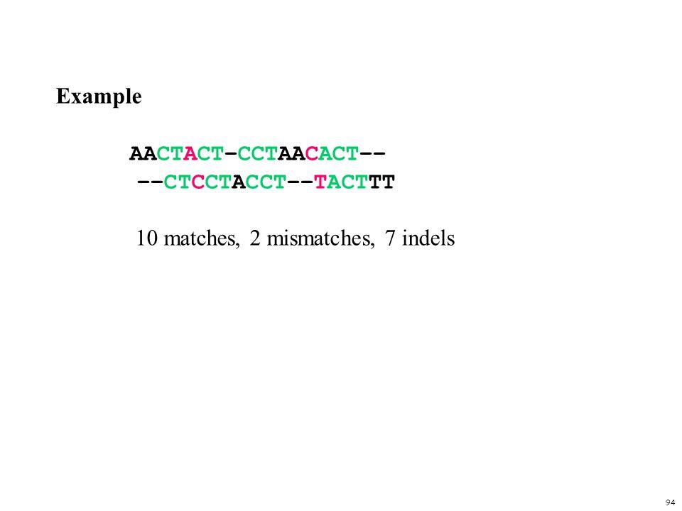 Example AACTACT–CCTAACACT–– ––CTCCTACCT––TACTTT 10 matches, 2 mismatches, 7 indels
