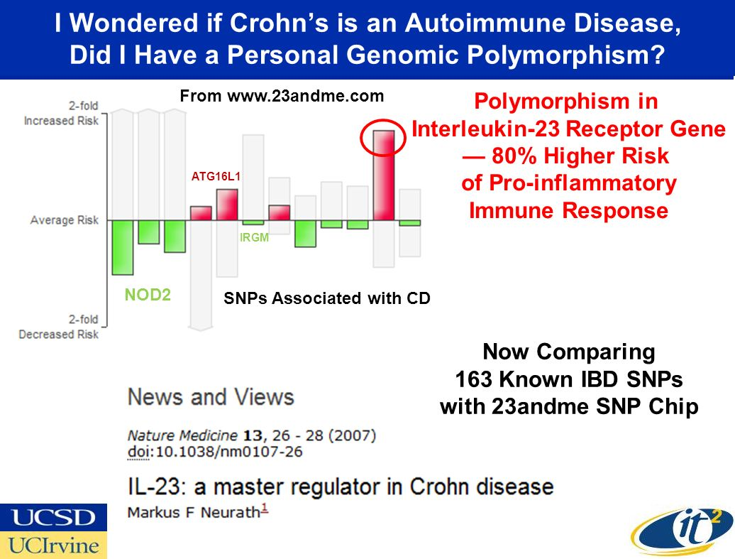 Now Comparing 163 Known IBD SNPs with 23andme SNP Chip