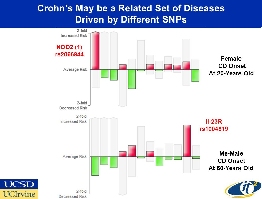 Crohn's May be a Related Set of Diseases Driven by Different SNPs
