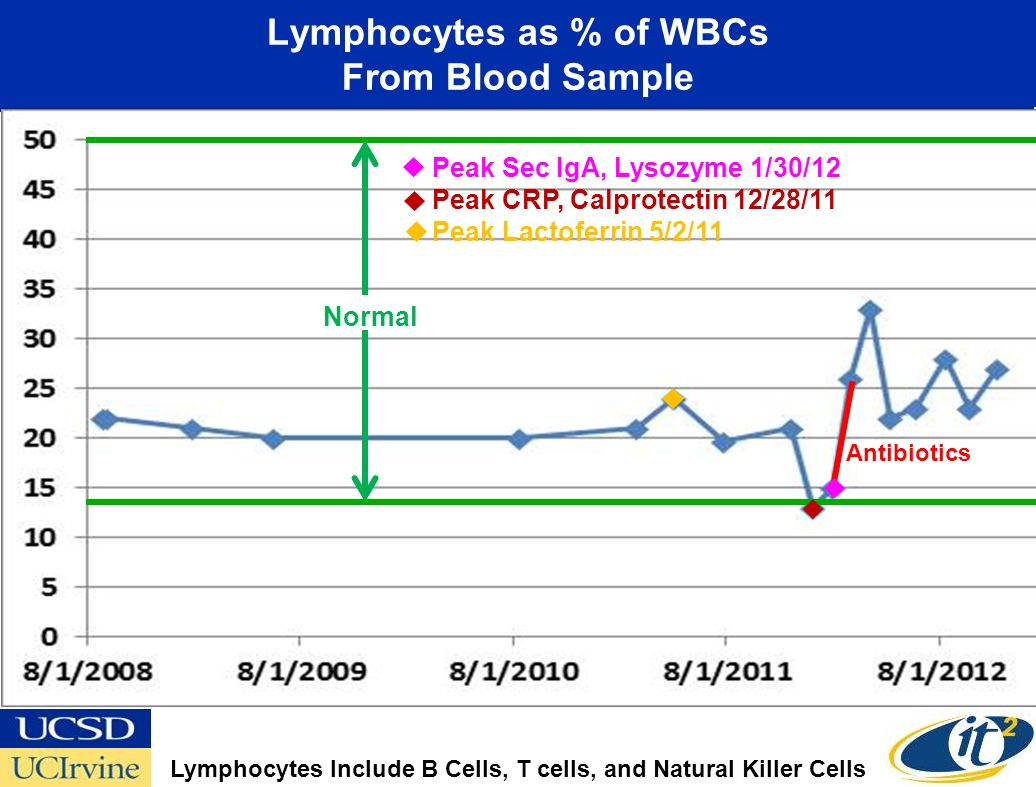 Lymphocytes as % of WBCs From Blood Sample