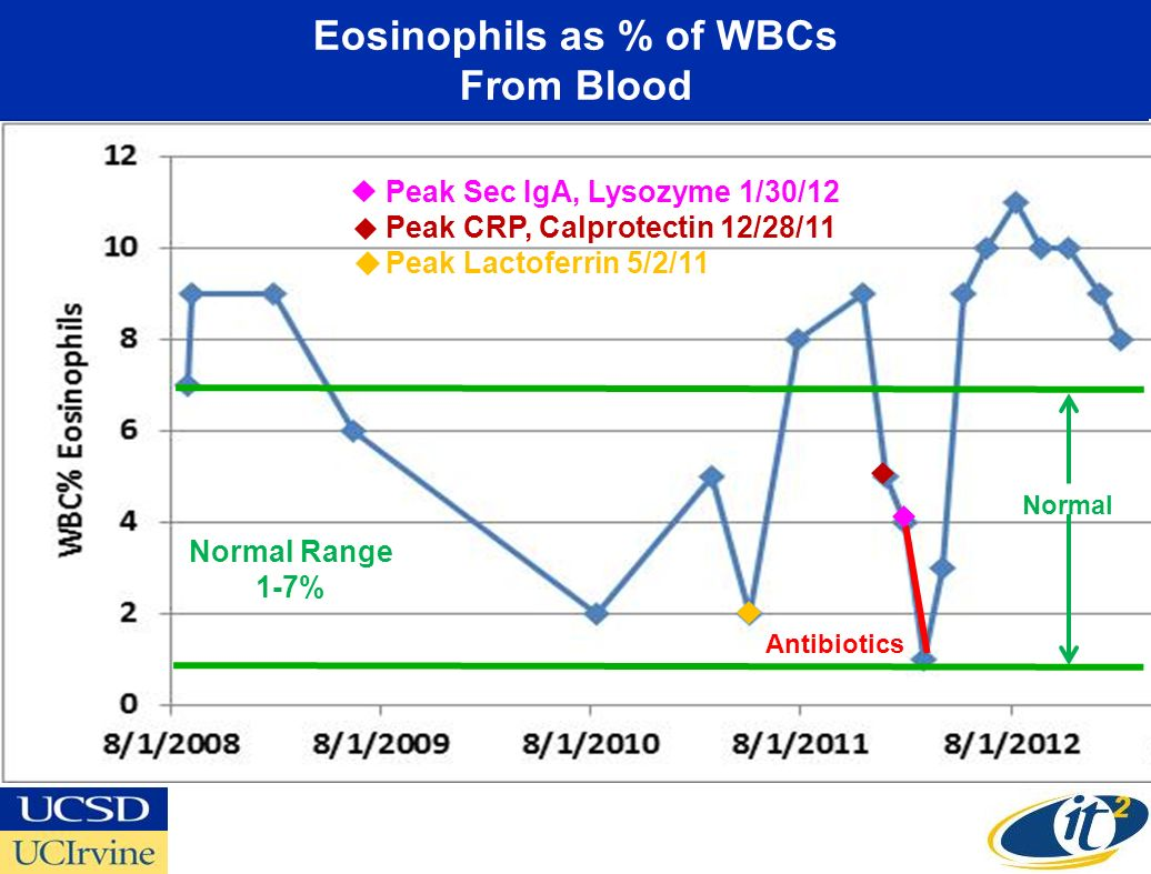 Eosinophils as % of WBCs From Blood