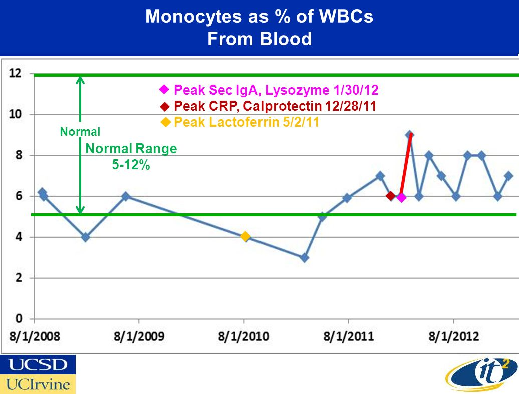 Monocytes as % of WBCs From Blood