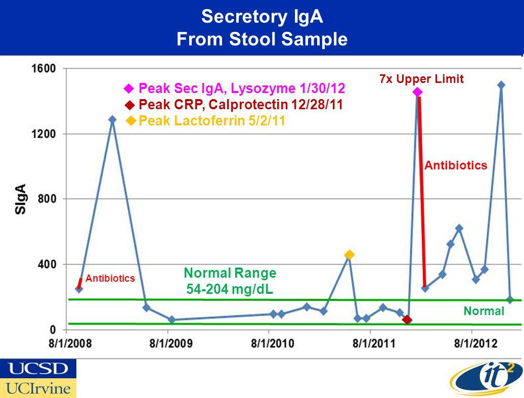 Secretory IgA From Stool Sample