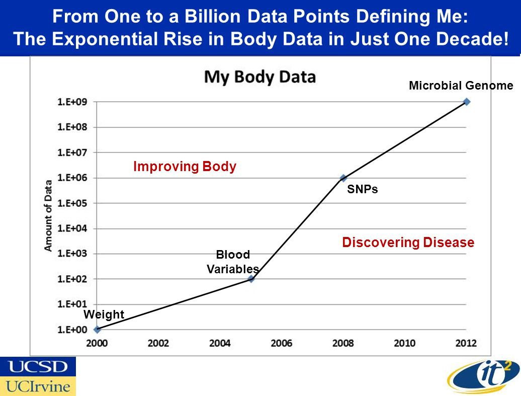 From One to a Billion Data Points Defining Me: The Exponential Rise in Body Data in Just One Decade!