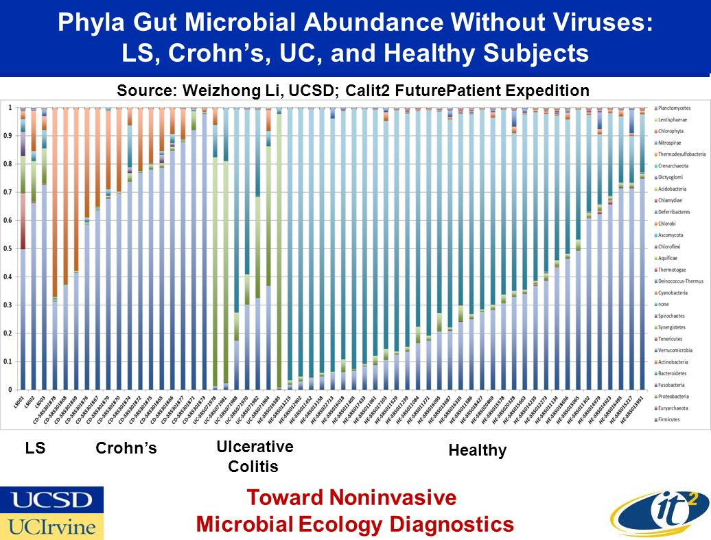 Microbial Ecology Diagnostics