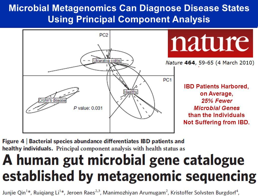Microbial Metagenomics Can Diagnose Disease States Using Principal Component Analysis