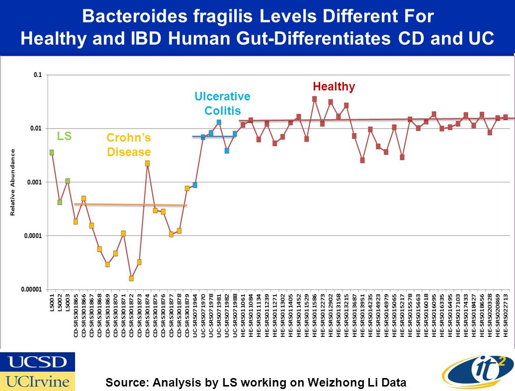 Bacteroides fragilis Levels Different For Healthy and IBD Human Gut-Differentiates CD and UC