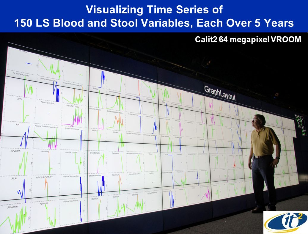 Visualizing Time Series of 150 LS Blood and Stool Variables, Each Over 5 Years
