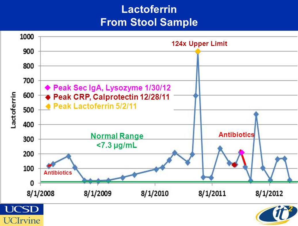 Lactoferrin From Stool Sample