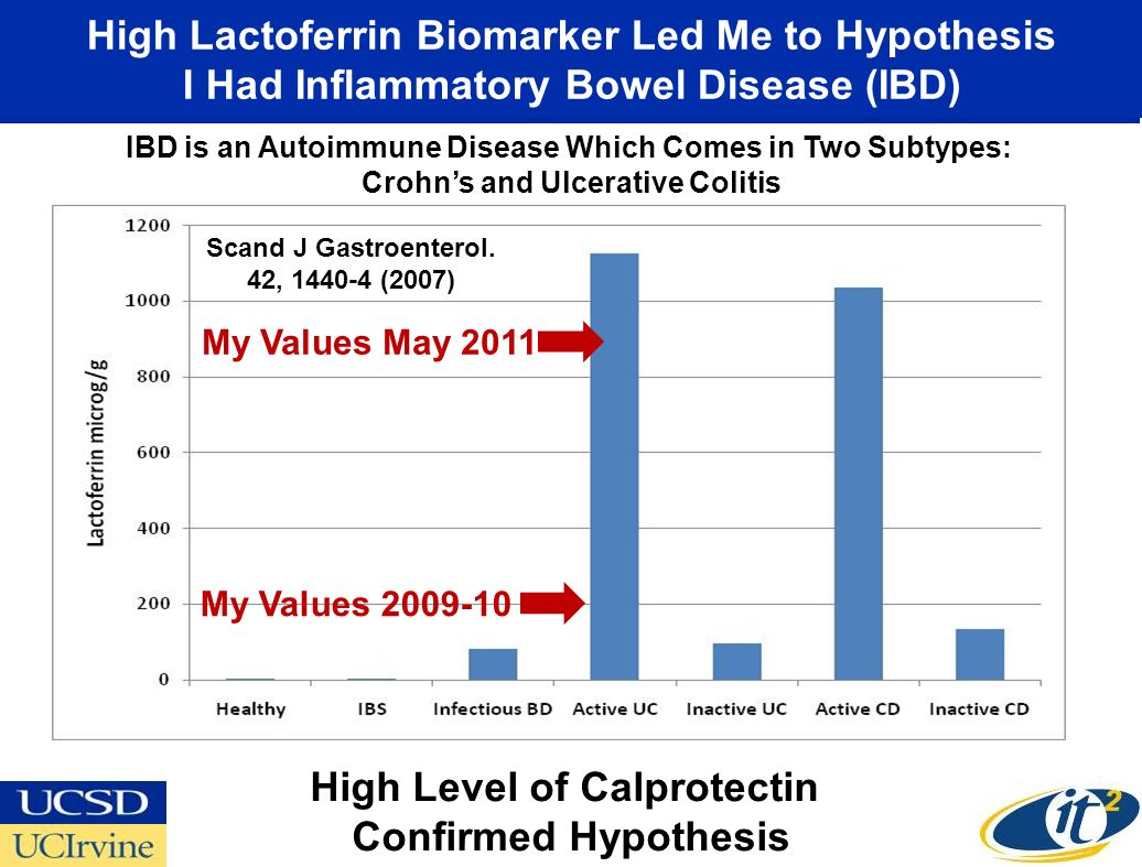 High Level of Calprotectin Confirmed Hypothesis