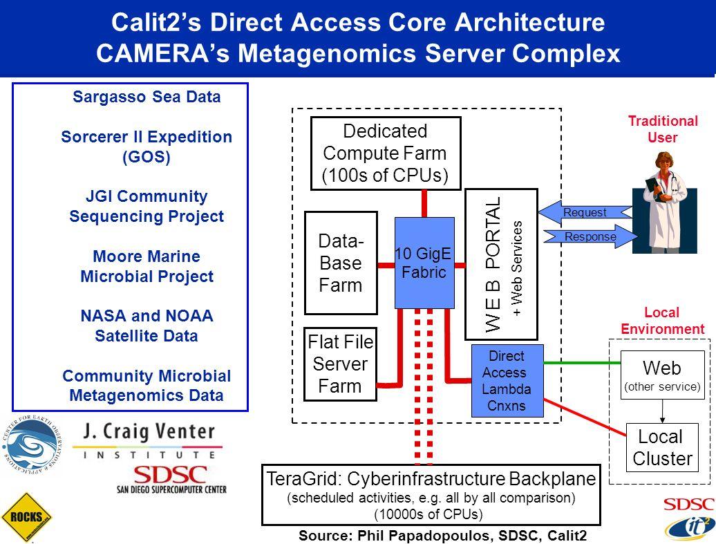 Calit2's Direct Access Core Architecture CAMERA's Metagenomics Server Complex