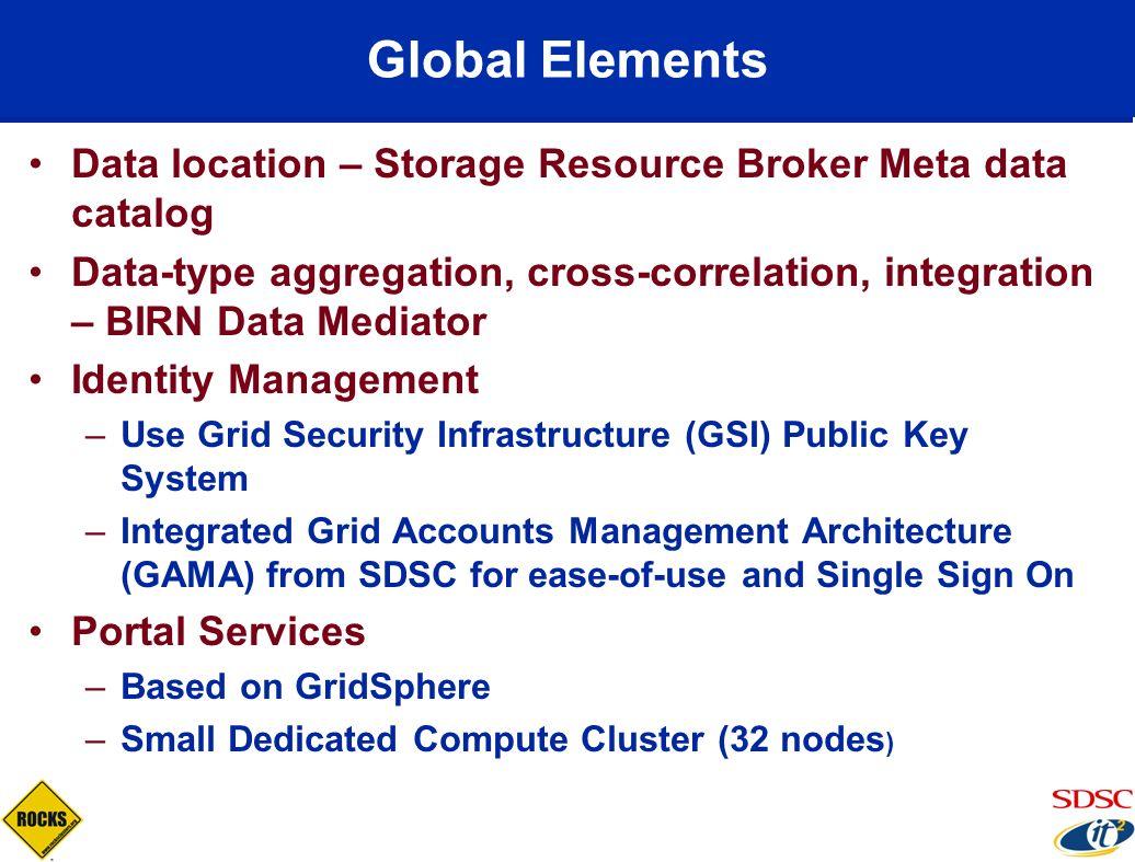 Global Elements Data location – Storage Resource Broker Meta data catalog.