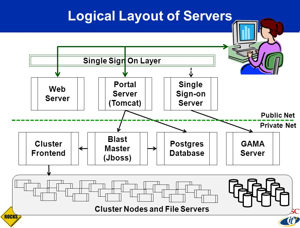 Logical Layout of Servers