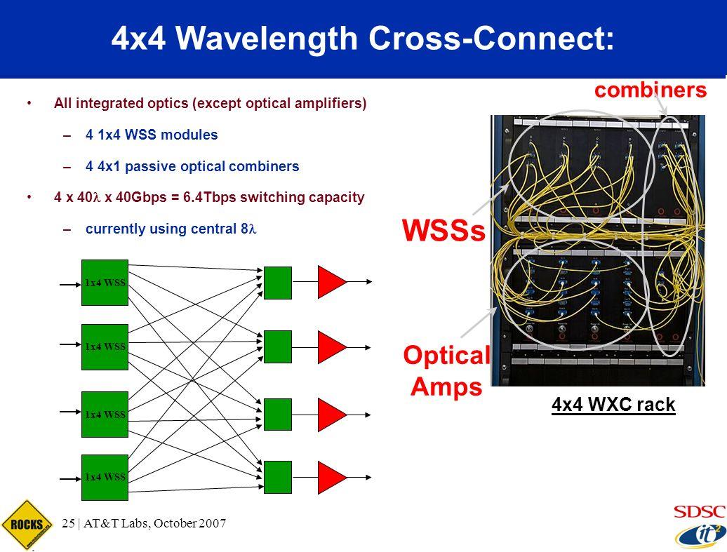 4x4 Wavelength Cross-Connect: