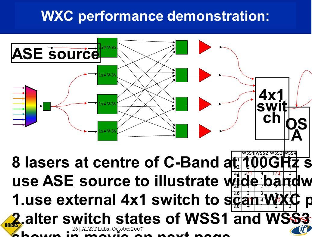 WXC performance demonstration: