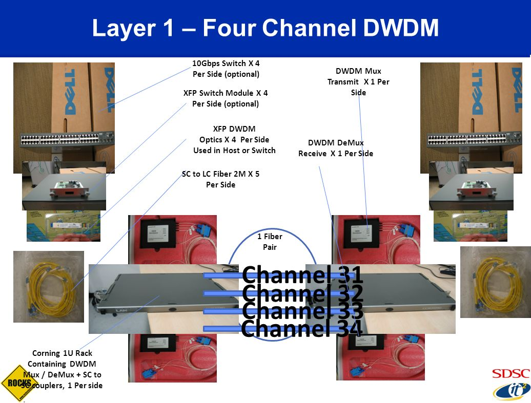 Layer 1 – Four Channel DWDM