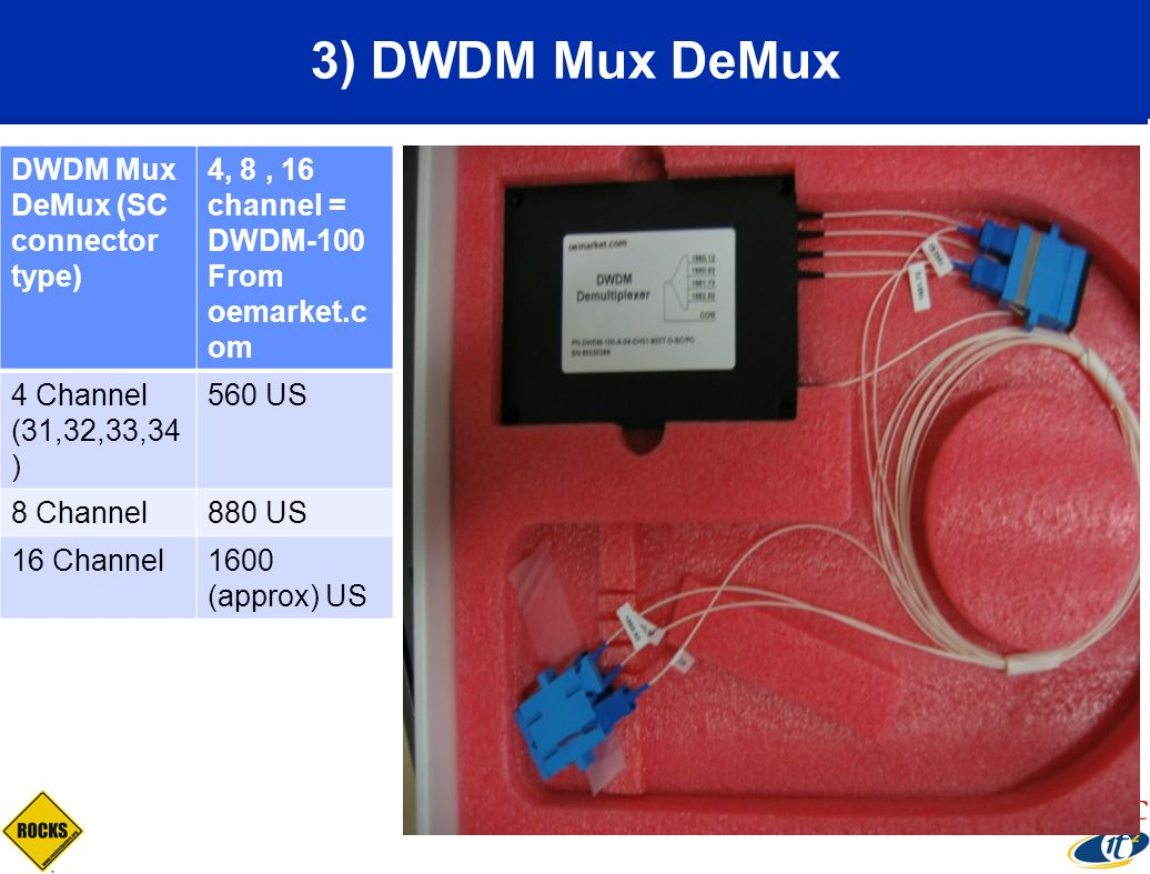 3) DWDM Mux DeMux DWDM Mux DeMux (SC connector type)
