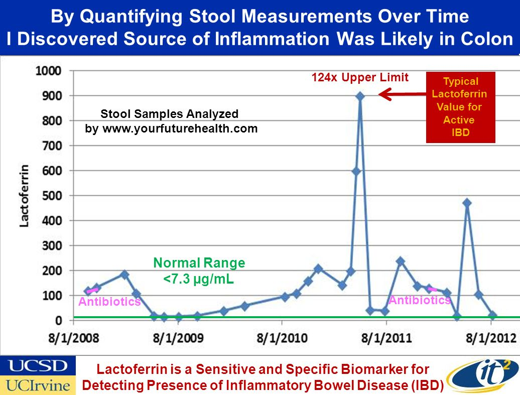 Stool Samples Analyzed by www.yourfuturehealth.com