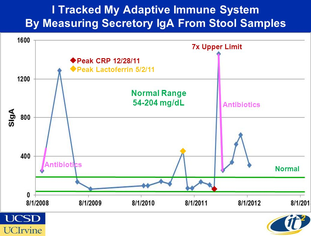 I Tracked My Adaptive Immune System By Measuring Secretory IgA From Stool Samples