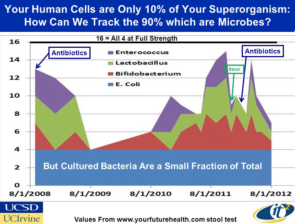Your Human Cells are Only 10% of Your Superorganism: How Can We Track the 90% which are Microbes