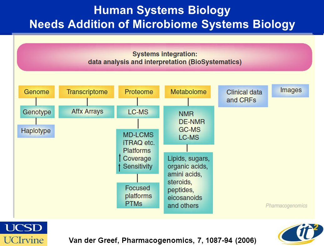 Human Systems Biology Needs Addition of Microbiome Systems Biology