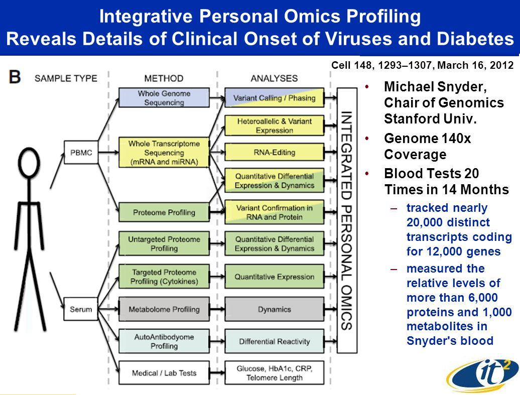 Integrative Personal Omics Profiling Reveals Details of Clinical Onset of Viruses and Diabetes