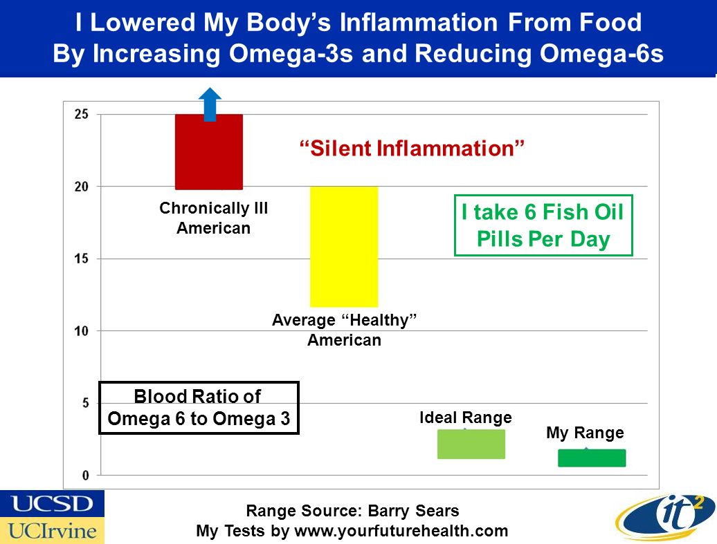 I Lowered My Body's Inflammation From Food By Increasing Omega-3s and Reducing Omega-6s