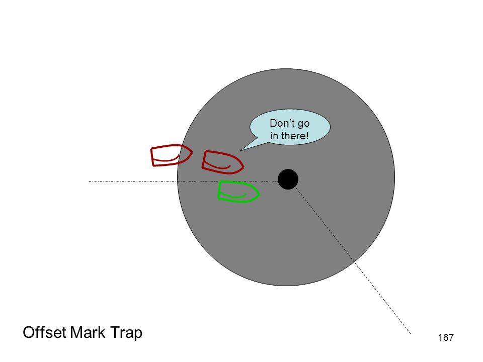 Don't go in there! Offset Mark Trap