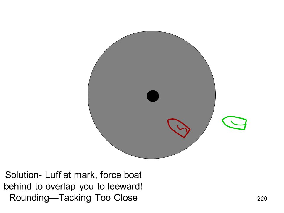 Solution- Luff at mark, force boat behind to overlap you to leeward