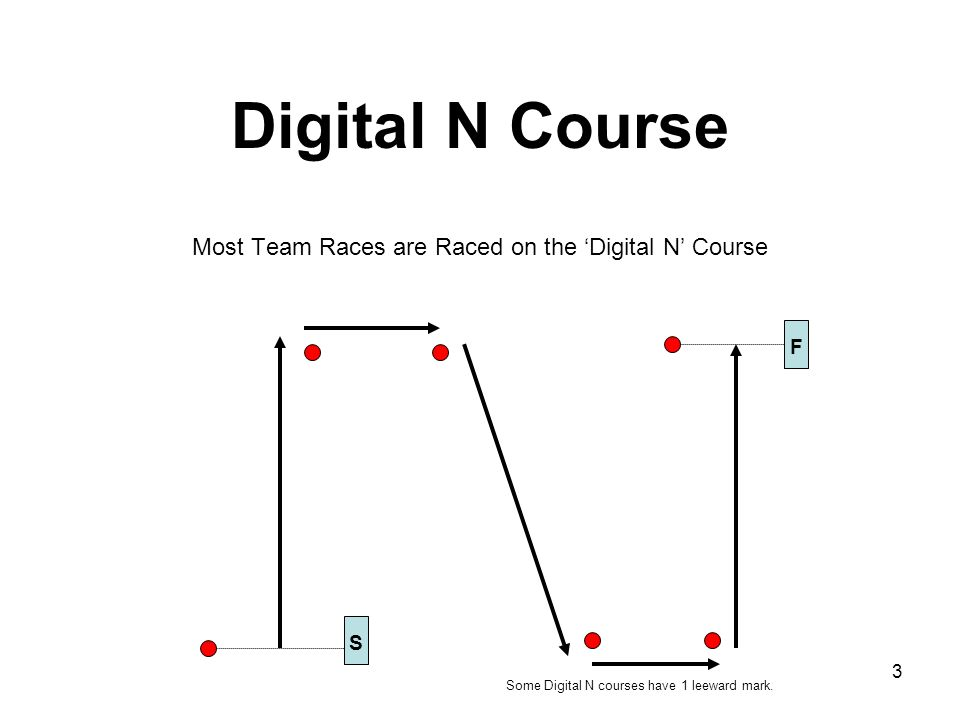 Digital N Course Most Team Races are Raced on the 'Digital N' Course