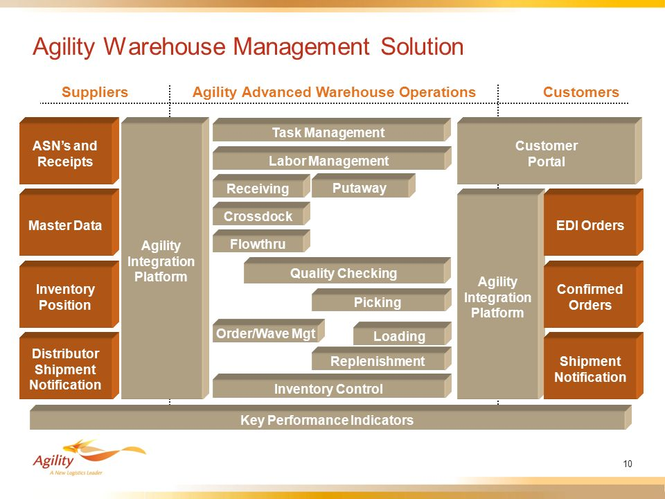 warehouse management system essay Warehouse management solution (wms) just a few of the benefits of using the asctrac® warehouse management system: technical papers white papers.