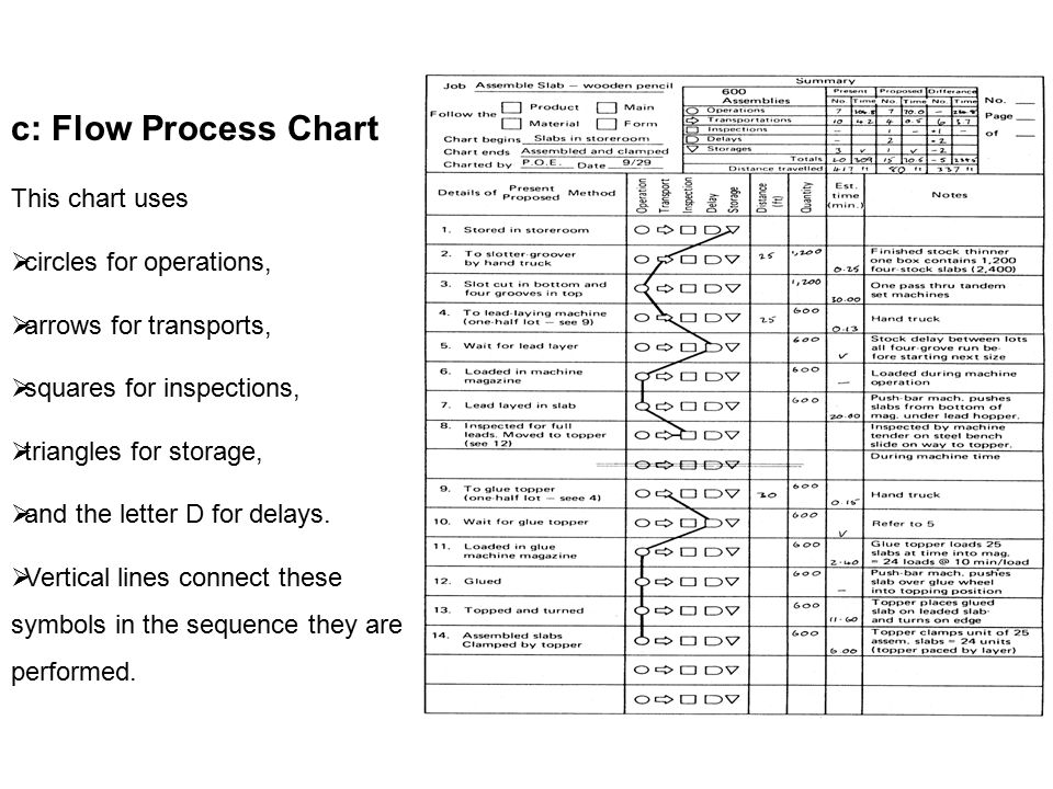 C Flow Process Chart This Chart Uses Circles For Operations Ppt