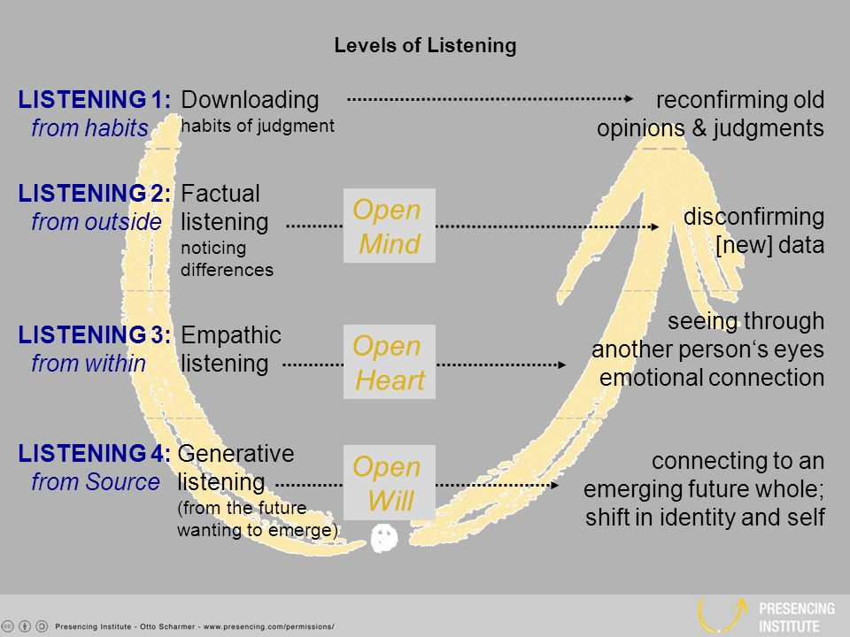 listening with an open mind Effective listening skills:  we can compare this scene to the state of mind of an individual  perhaps we can think of it as listening first aid.
