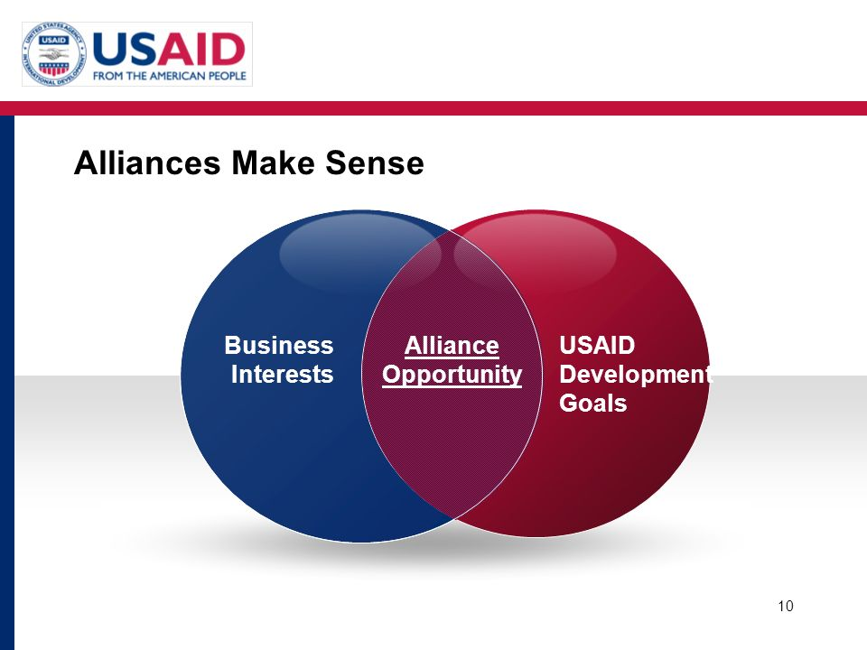 Alliances Make Sense Business Interests Alliance Opportunity USAID