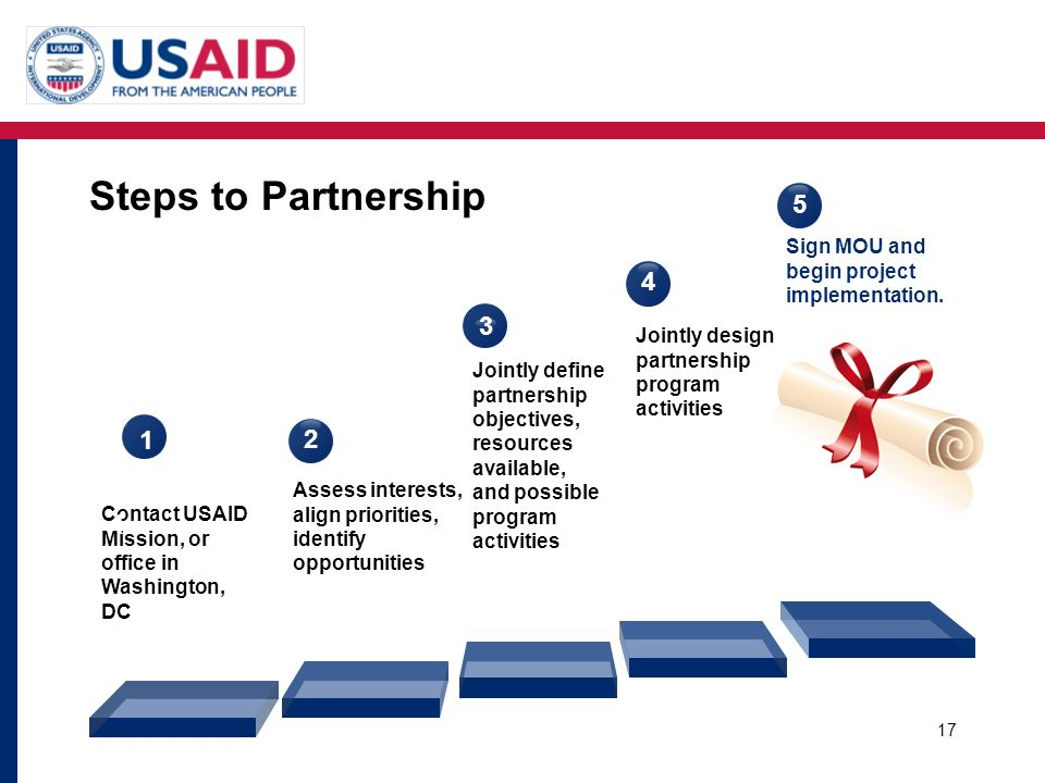 Steps to Partnership Sign MOU and begin project implementation Jointly design partnership program activities.