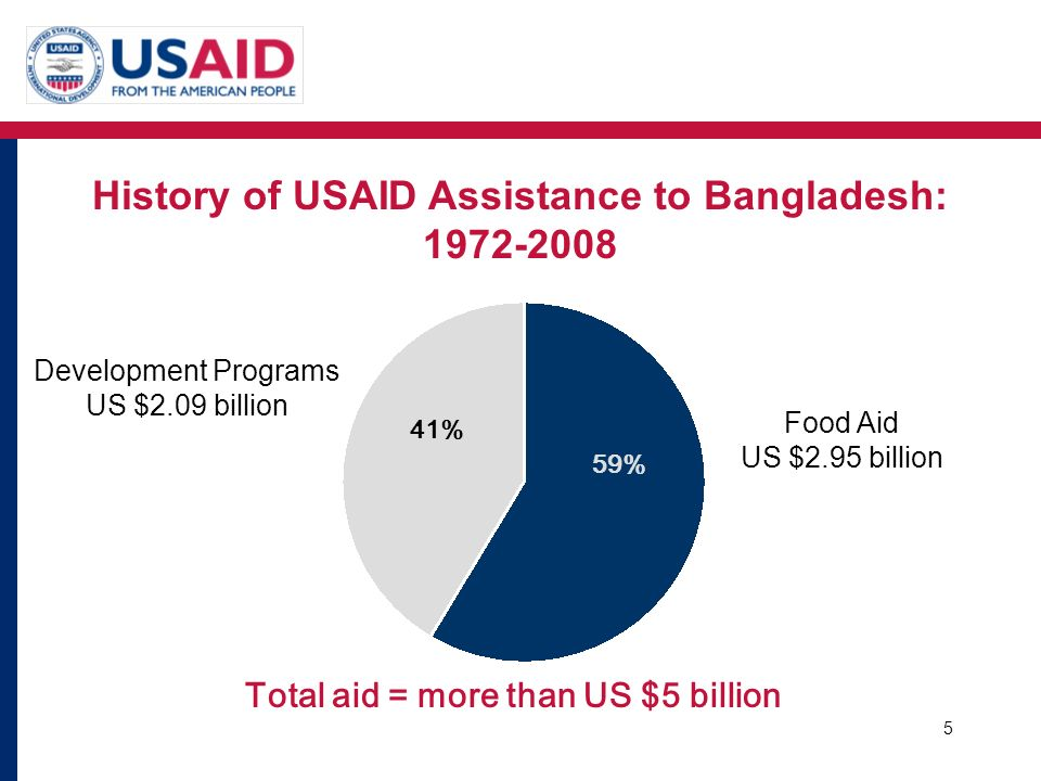 History of USAID Assistance to Bangladesh: 1972-2008