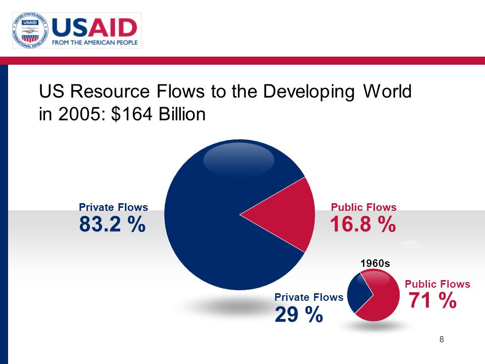 US Resource Flows to the Developing World in 2005: $164 Billion