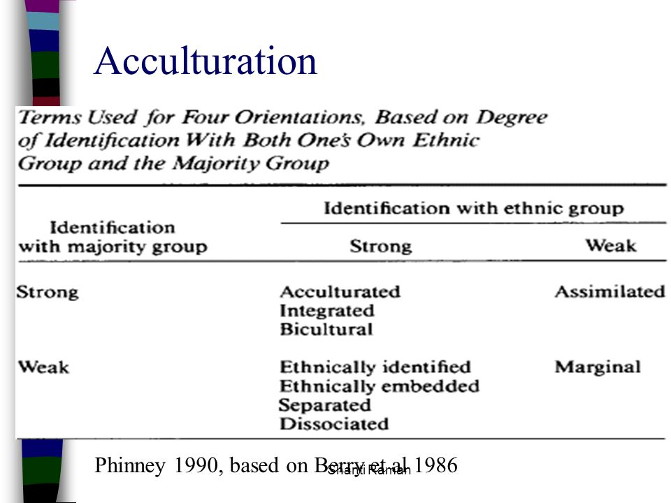 Acculturation Phinney 1990, based on Berry et al 1986 Shanti Raman