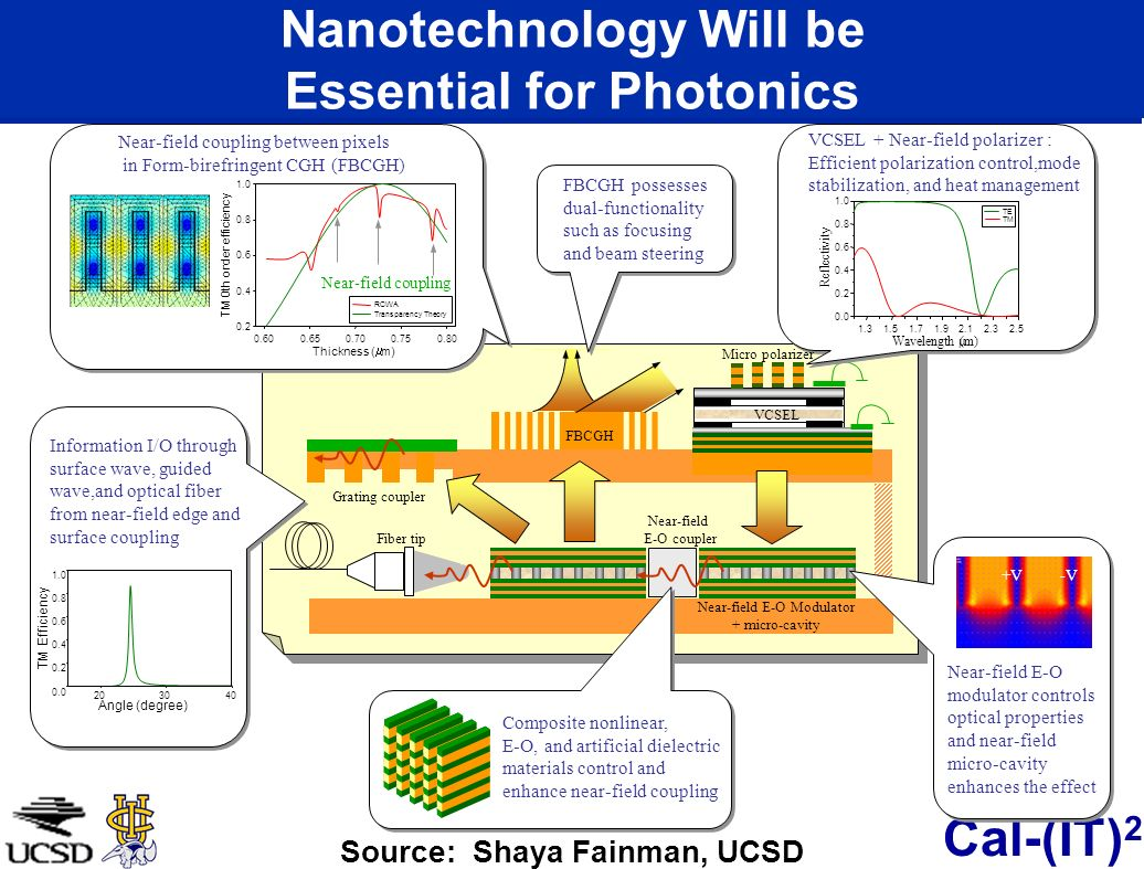 Nanotechnology Will be Essential for Photonics